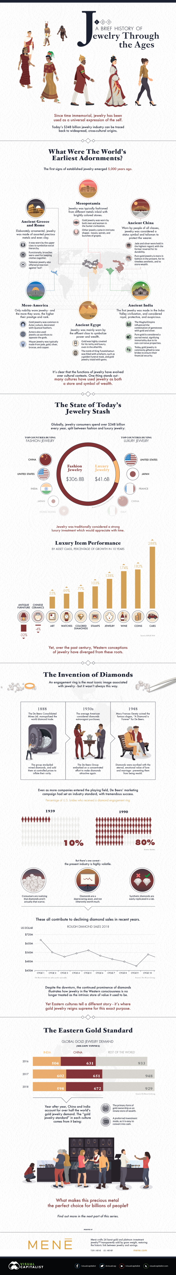 Visual Capitalist: A brief history of jewelry through the ages